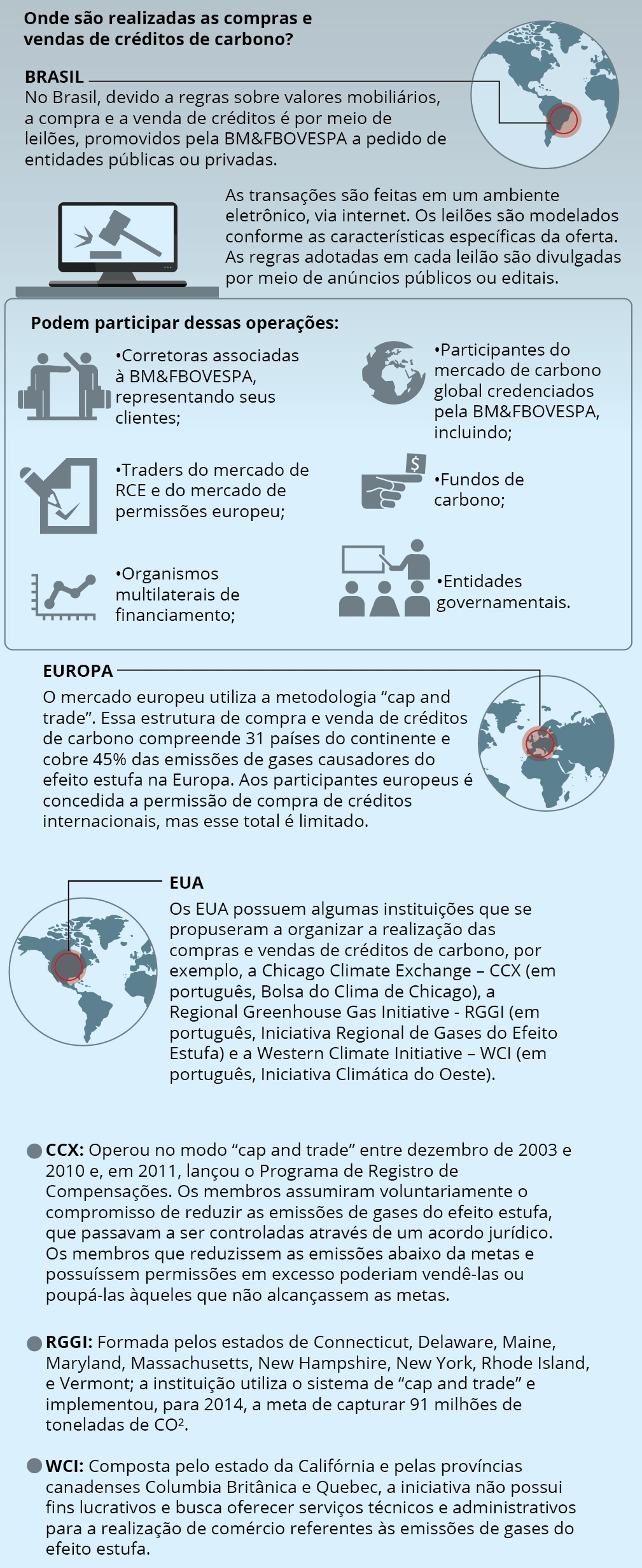 infográfico do mercado de carbono