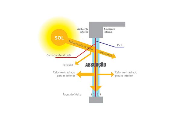 Ilustração de esquema da absorção dos raios solares pelo vidro refletivo