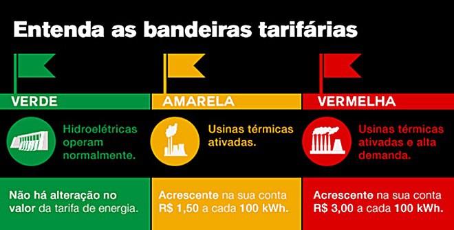 Economizar energia elétrica - Bandeiras tarifárias. (Créditos: www.morroacontece.com).