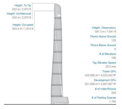 Projeção gráfica com detalhes da altura, andares e elevadores do Shangai Tower