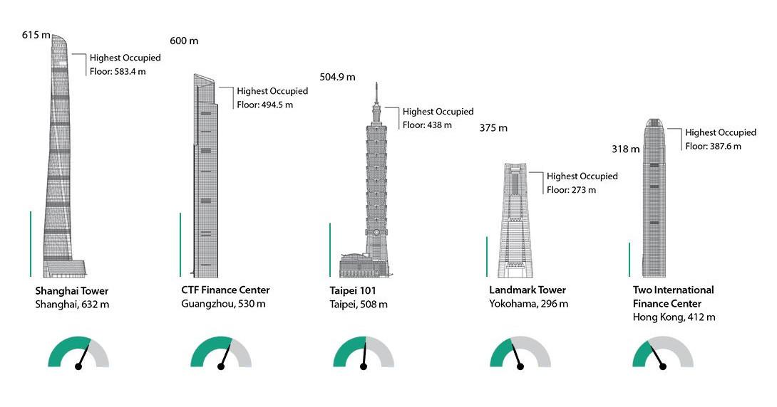 Imagem gráfica comparativa dos prédios, suas alturas e velocidades os elevadores em imagem em formato de velocímetro