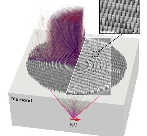 modelar um diamante