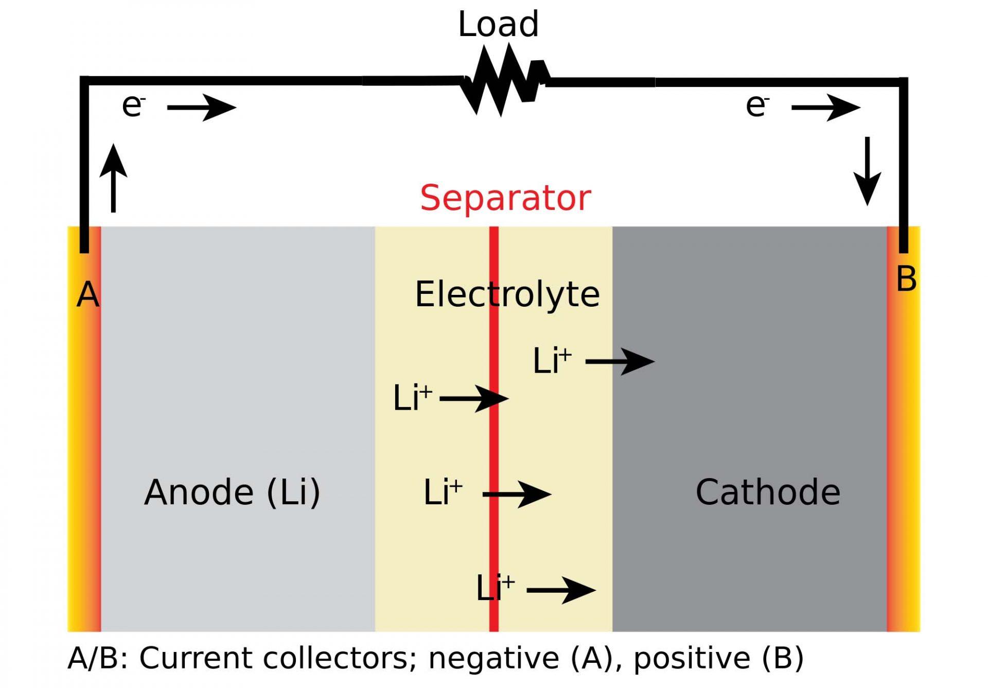 Substituição no anodo de grafite pode melhorar as baterias recarregáveis