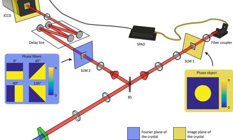 imagem de entrelaçamento quântico