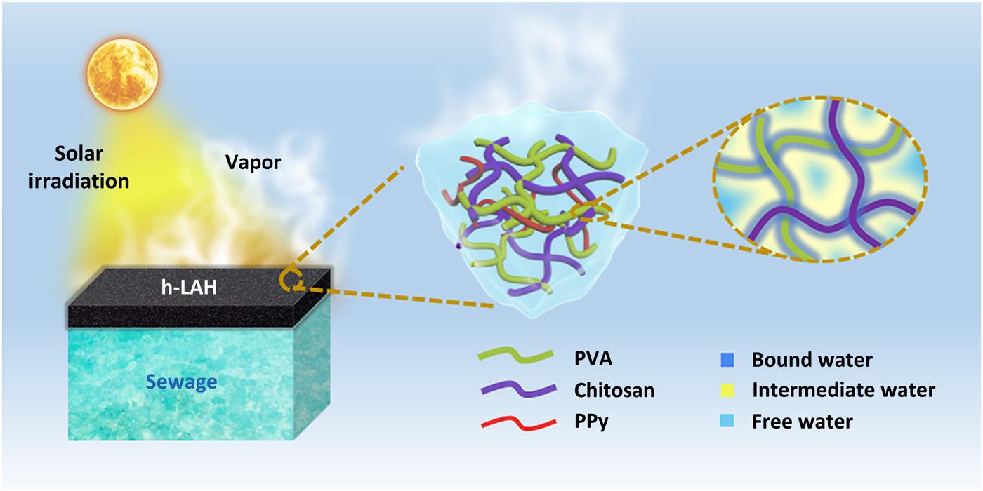 Pesquisadores incrementam a destilação solar com hidrogel