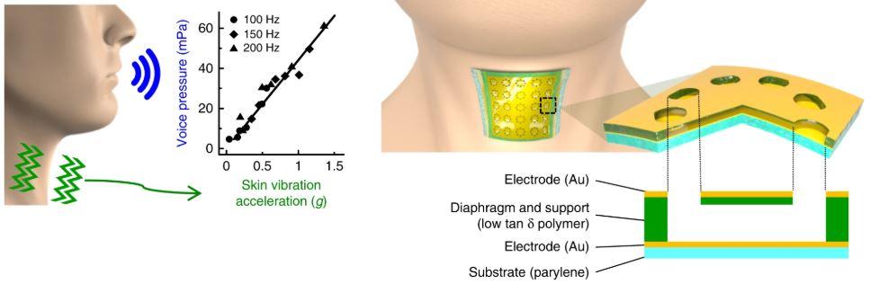sensor de reconhecimento de voz