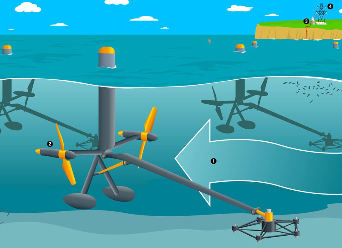 Energia Marinha