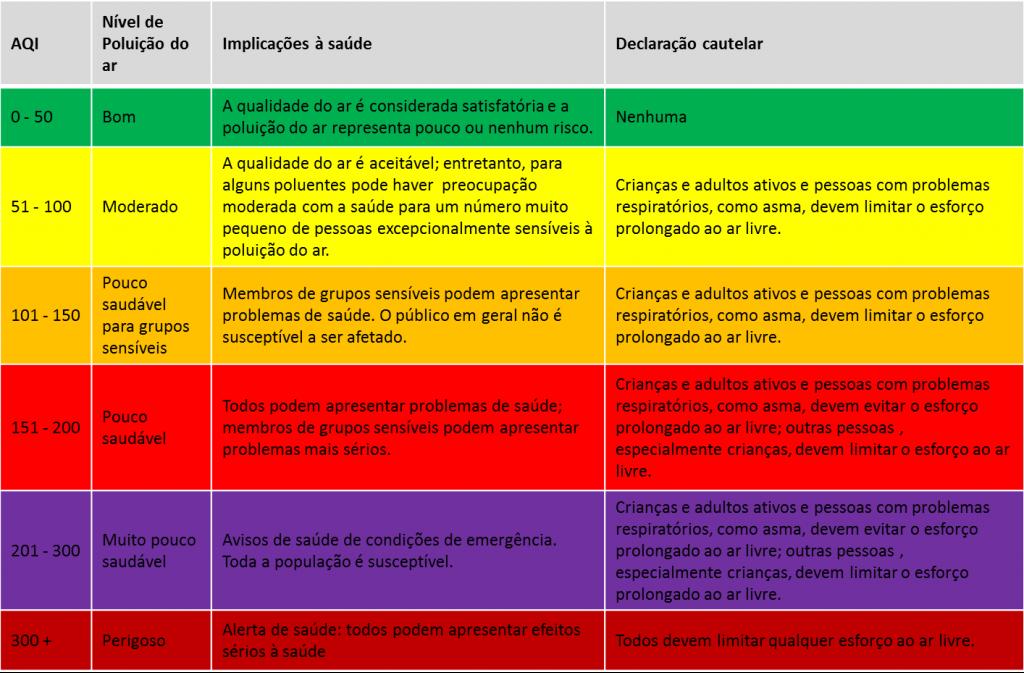 índice de qualidade do ar