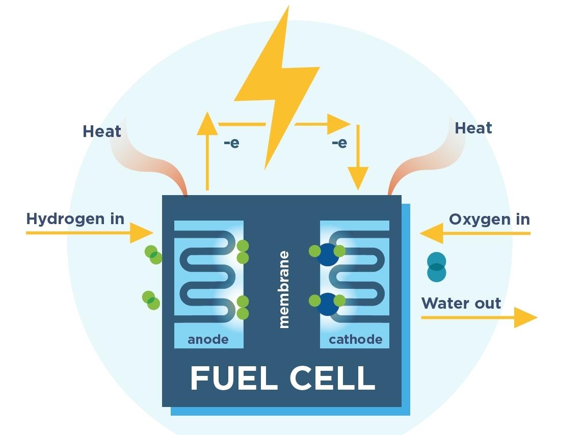 células de combustíveis