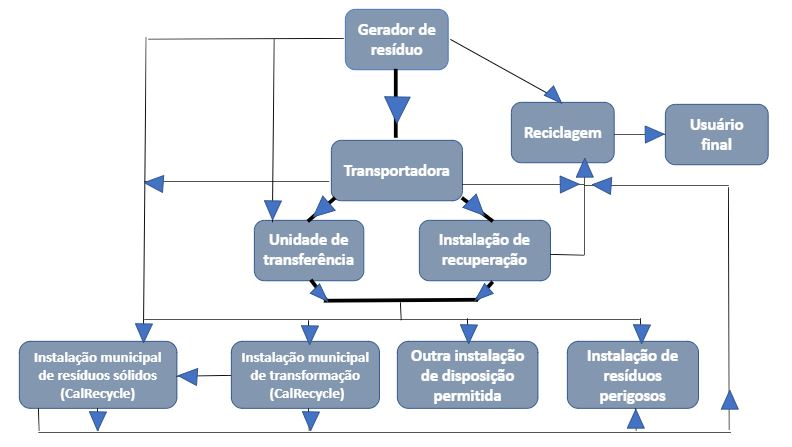 coleta-de-resíduos-fluxograma