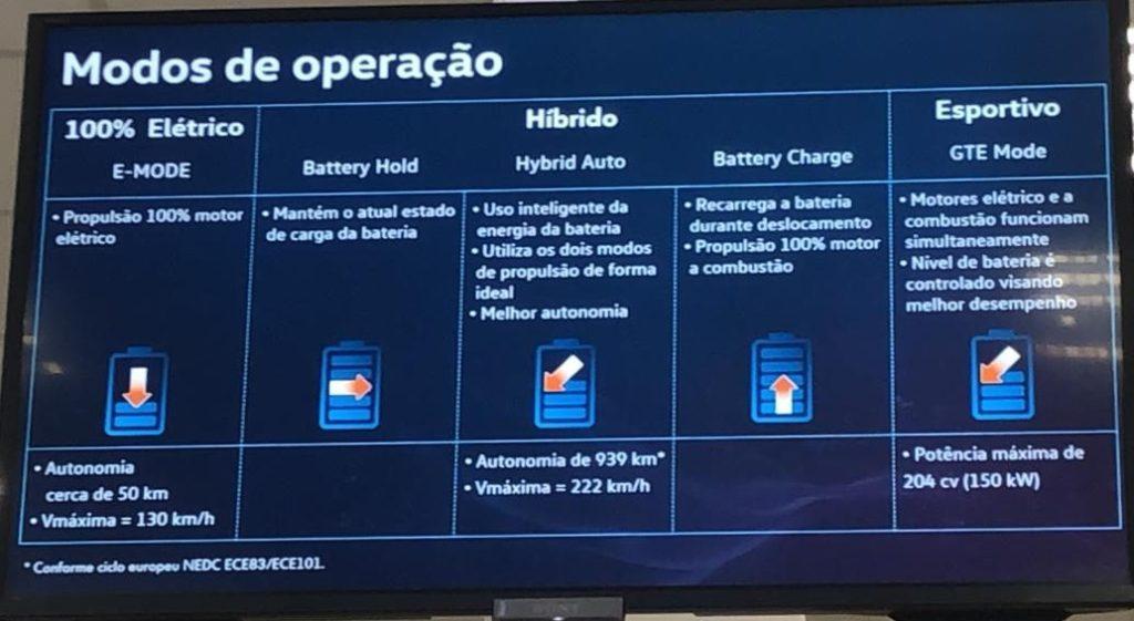 elétricos e híbridos display