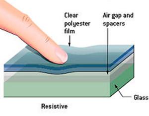 touchscreen resistiva