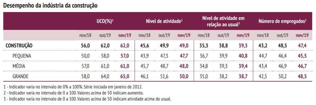 Tabela desempenho das empresas de construção com base no uso da capacidade operacional, no nível de atividade e no número de empregados.