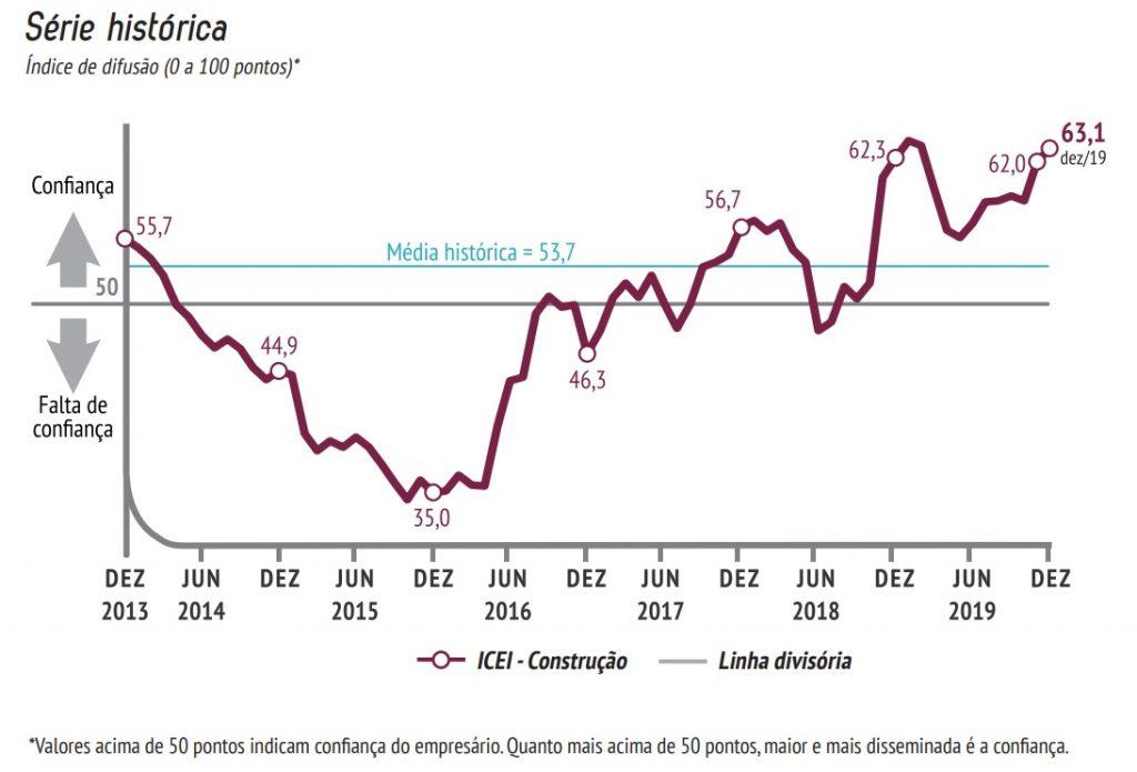 Gráfico representativo do índice de confiança do empresário da construção.