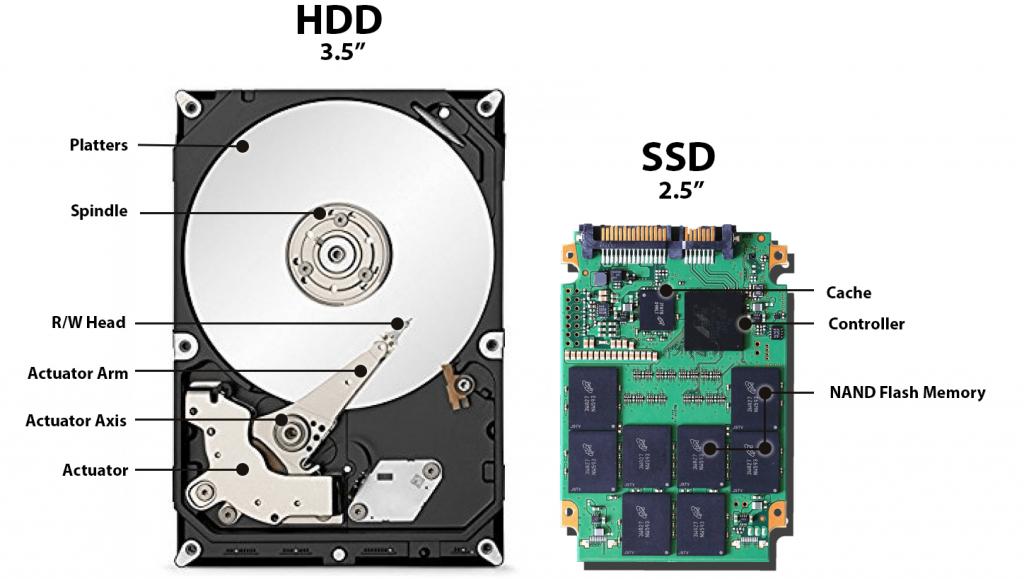 Comparação entre HD e SSD