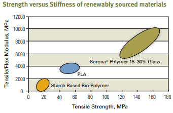 Gráfico de Relação de dureza x rigidez de plásticos de fontes renováveis
