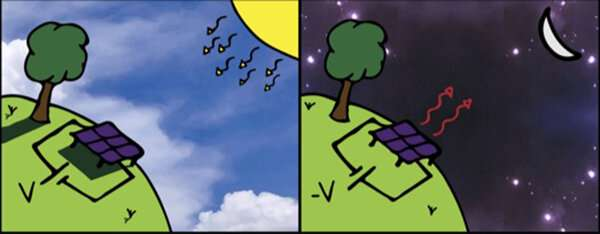 desenho comparando painel solar fotovoltaico e painel noturno