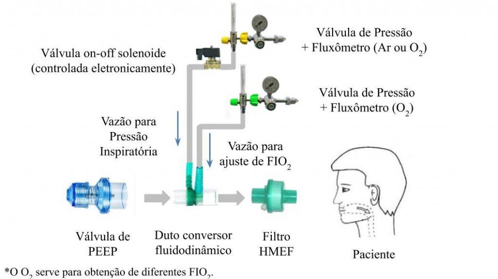 Diagrama do projeto de ventilador pulmonar da UFRJ.