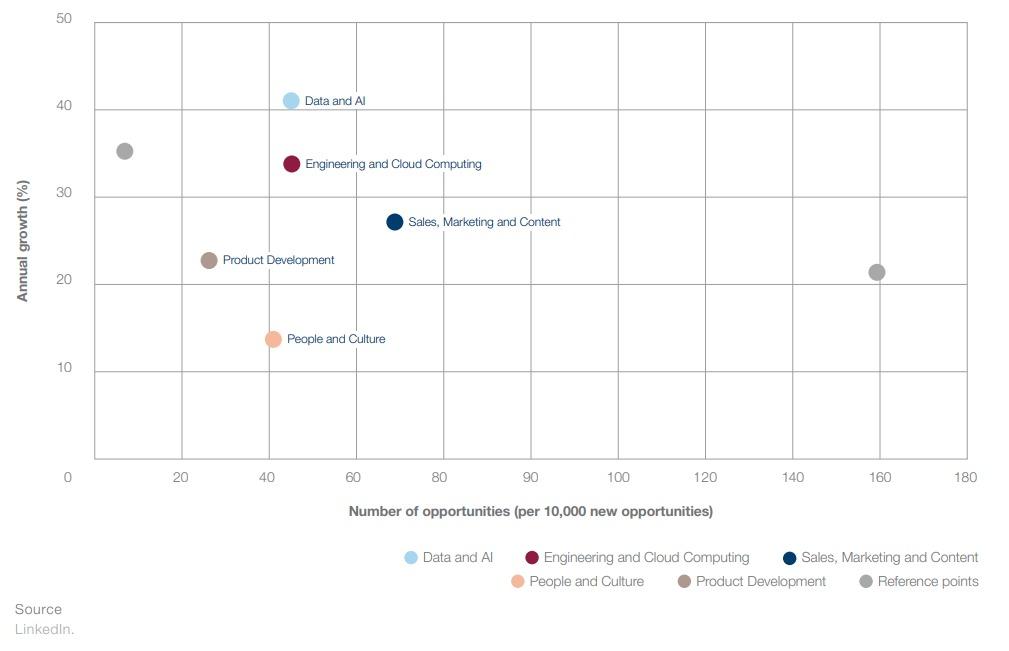 gráfico com percentual anual de crescimento de oportunidades por tipo de habilidade