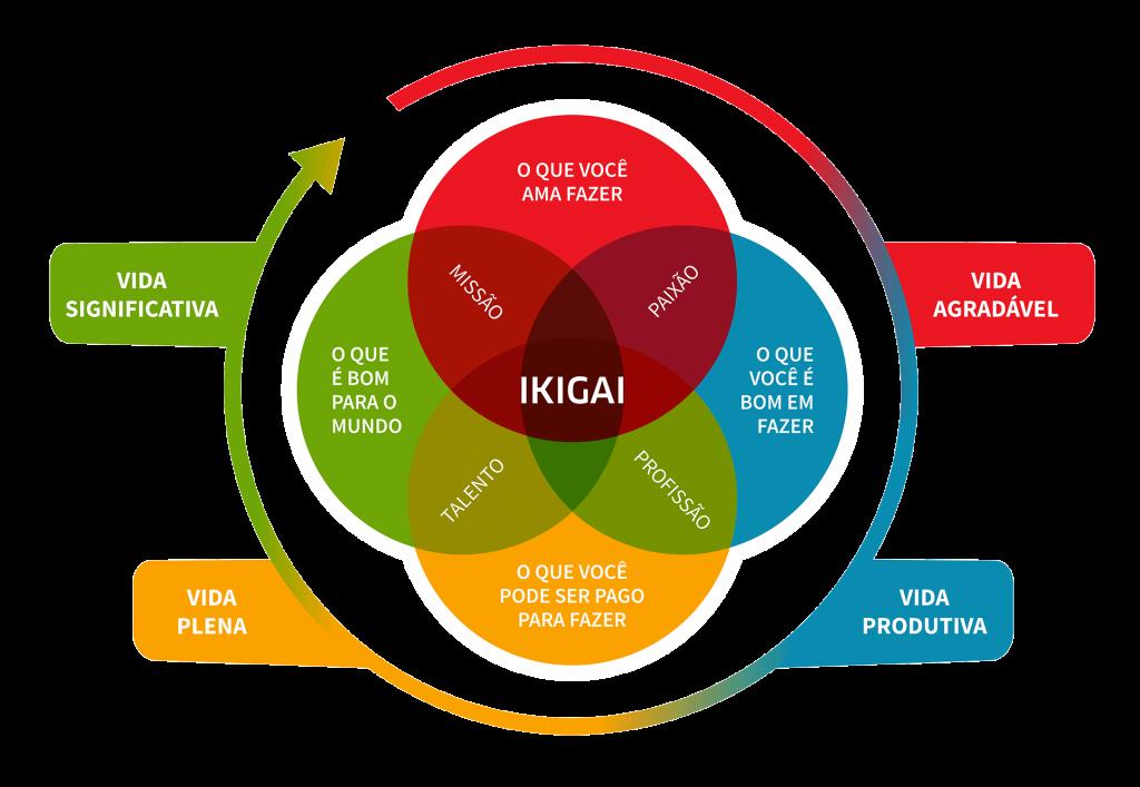esquema da metodologia ikigai