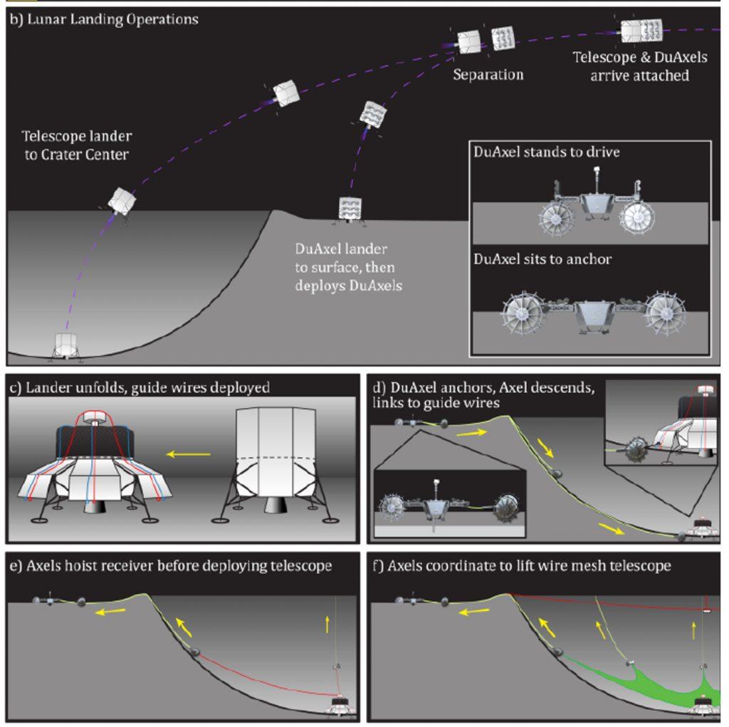 Diagrama de montagem da malha do LCRT com robôs DuAXEL. Imagem: NASA.