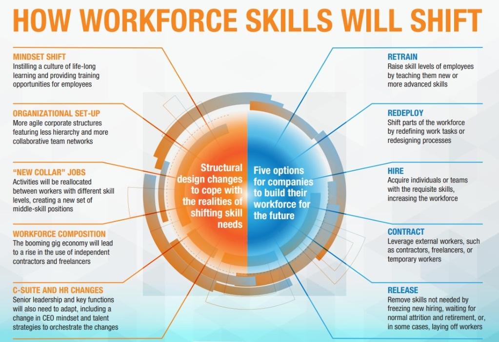 esquema apresentando mudanças estruturais necessárias nas organizações e as cinco opções sugeridas para construir um grupo de trabalho para o futuro
