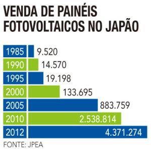 gráfico de venda de painéis fotovoltaicos