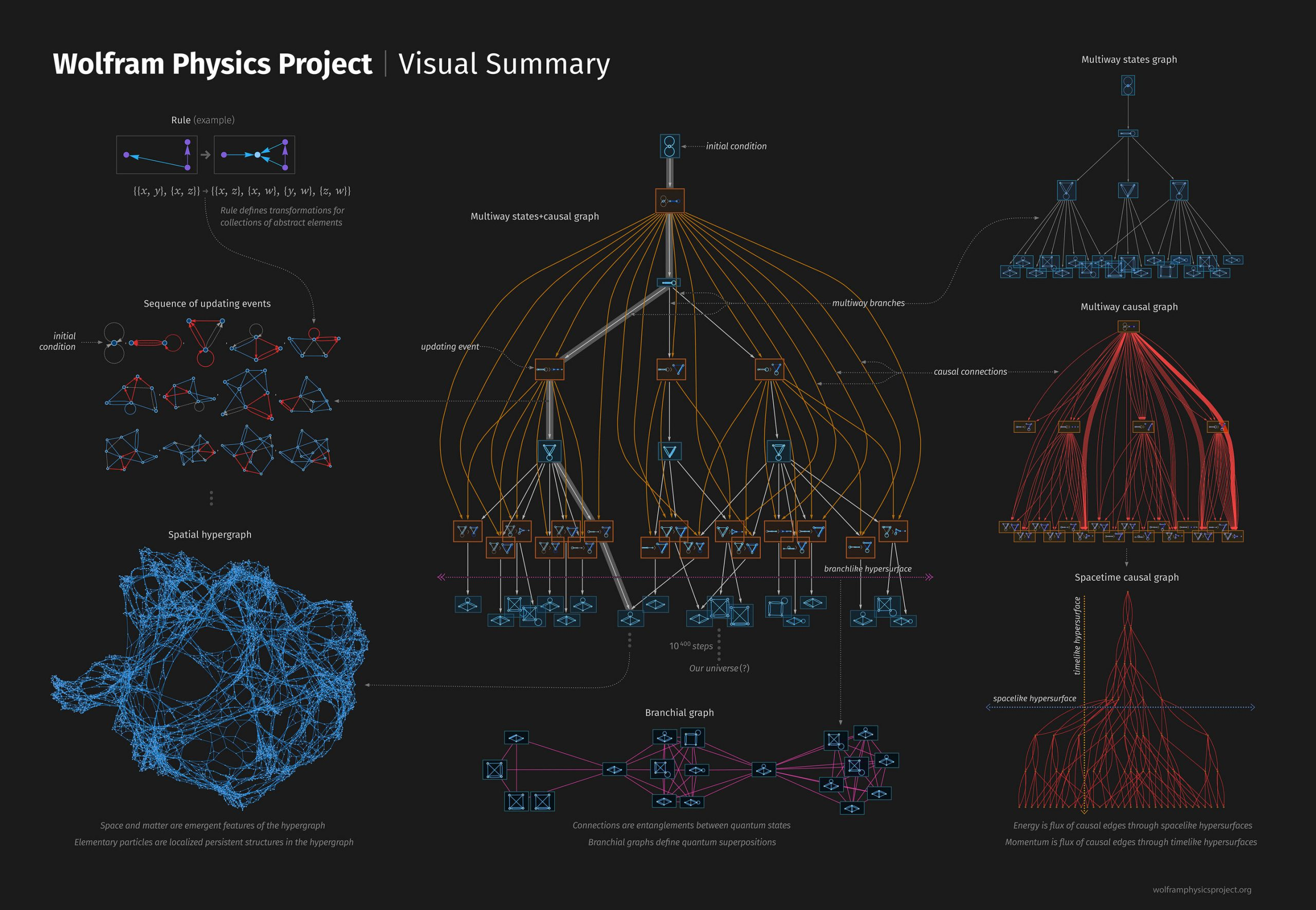 esquema página The Wolfram Physics Project