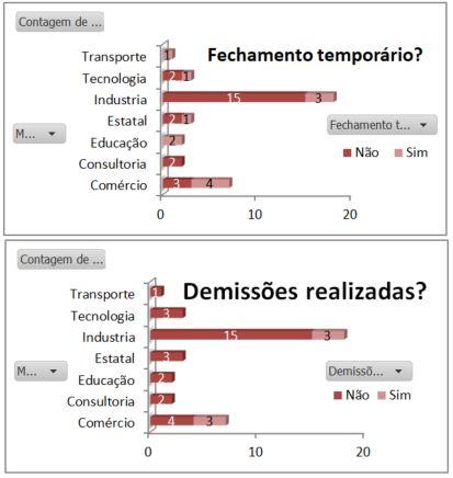 gráfico de fechamento de empresas e demissões durante a pandemia
