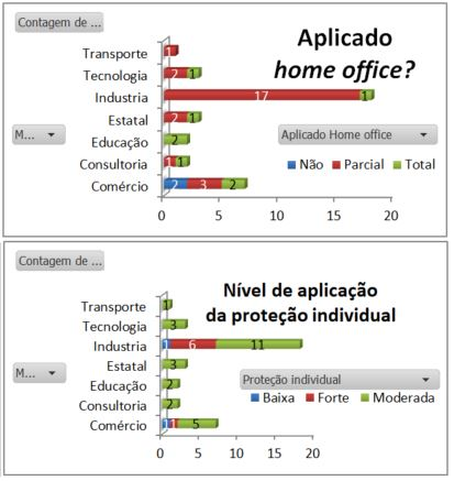 gráfico home office durante pandemia