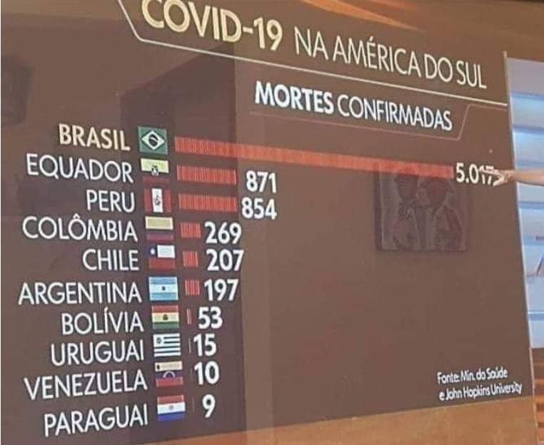 Imagem de mortes por coronavírus na América do Sul