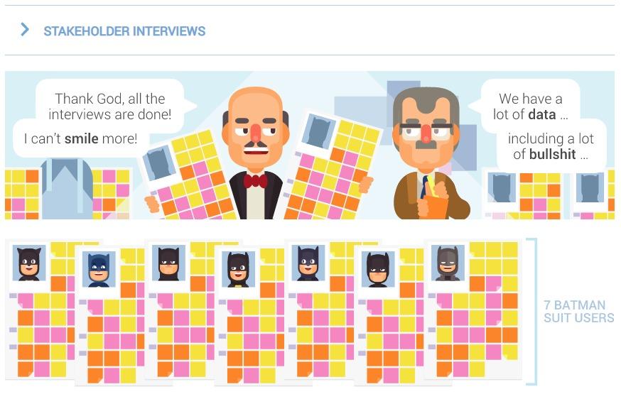 Imagem com desenho de entrevista com o Alfred e Colega em animação. Abaixo, post its com informações coletadas.
