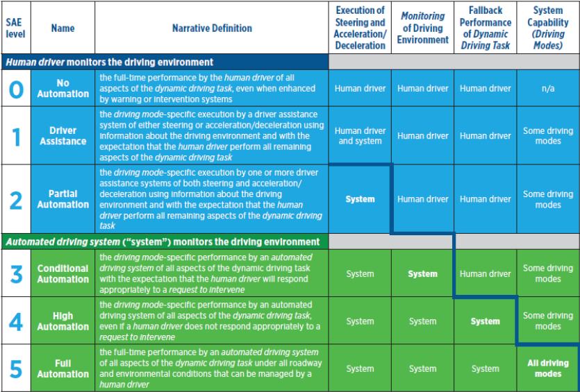 Critérios de automação SAE