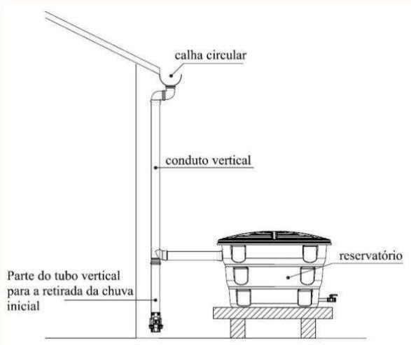 Exemplo de modelo de coleta da água da chuva e seu armazenamento