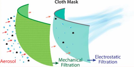 Filtragem mecânica e eletrostática em máscaras