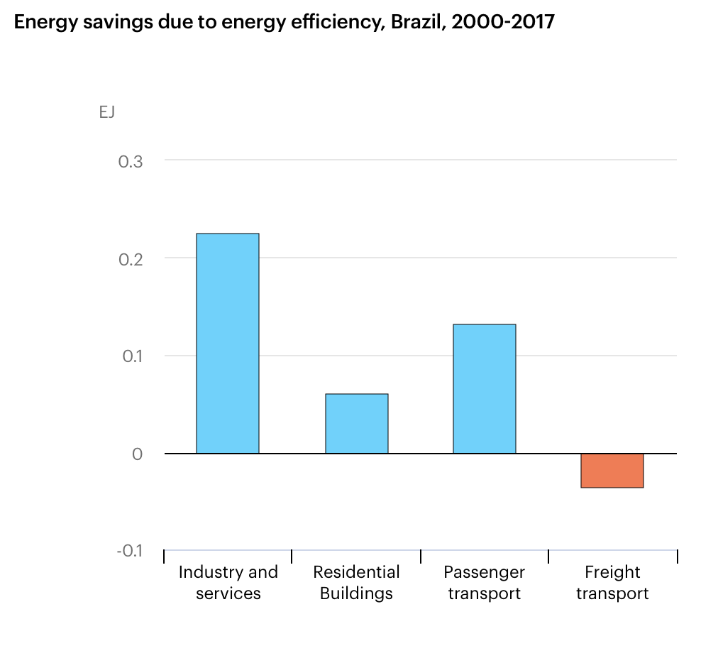 Economia na demanda de energia no Brasil