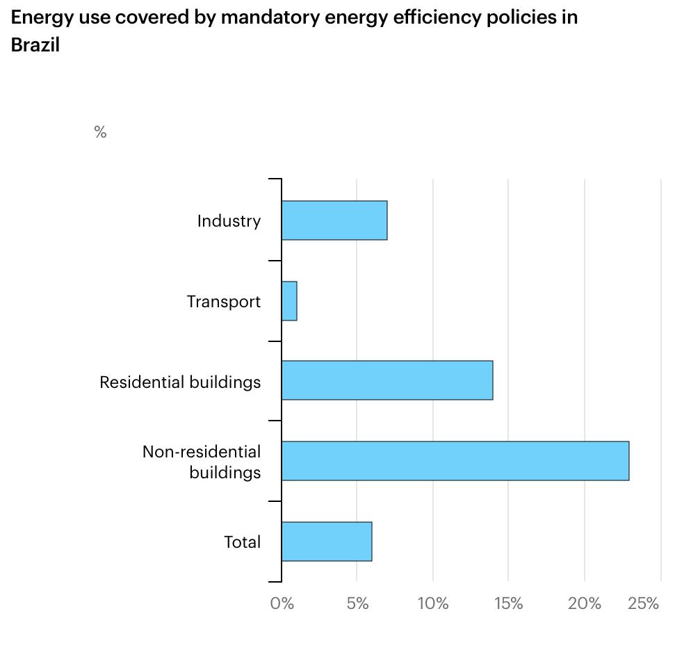 Estimativa de estabelecimentos que cumprem as leis de eficiência energética