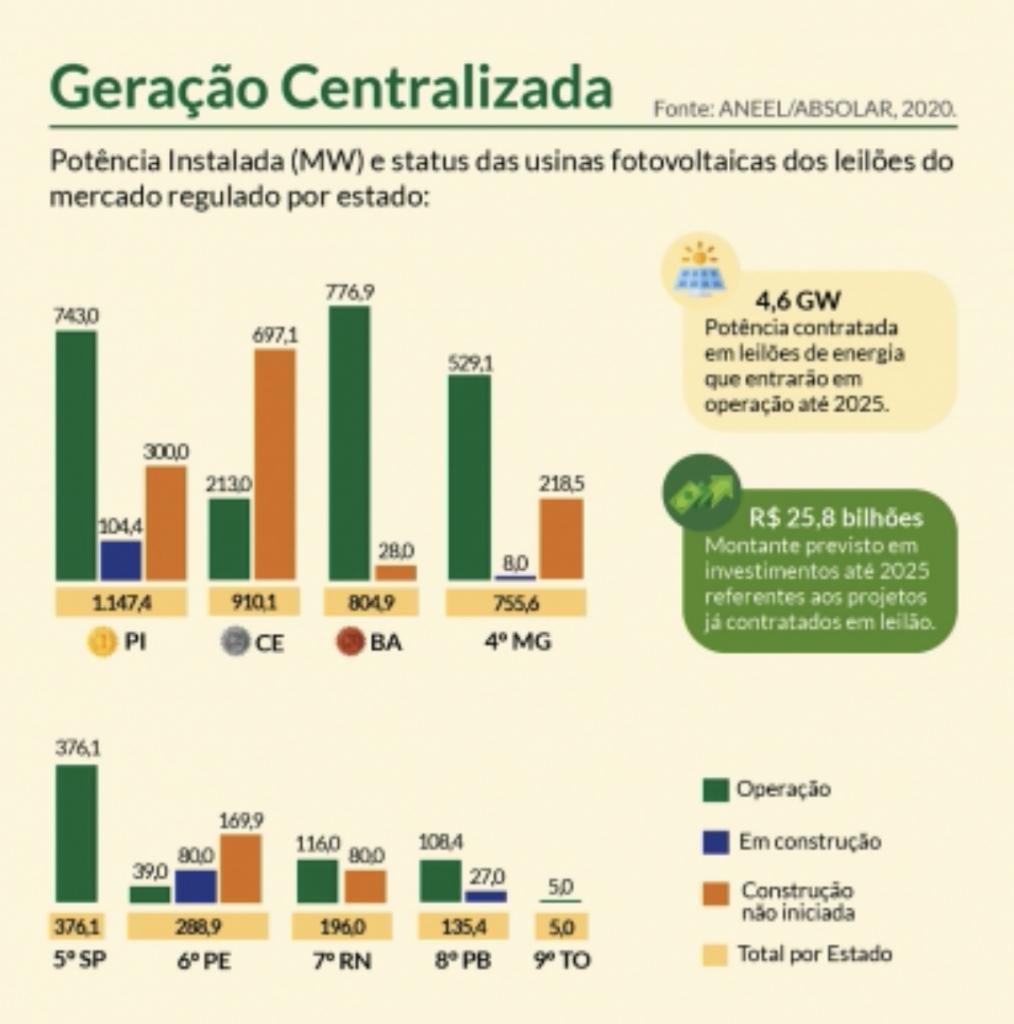 Distribuição de geração de energia centralizada por estado