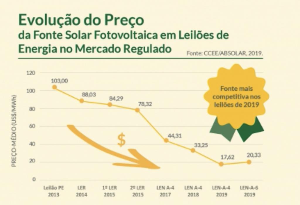 Dados de evolução dos preços de energia solar ao longo dos anos