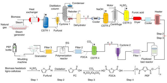 Como é feito o plástico a partir de resíduos de CO2