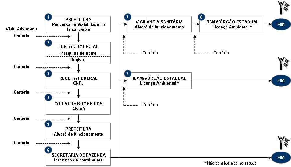 Procedimentos para abertura de empresas no Brasil - Fonte: FIRJAN
