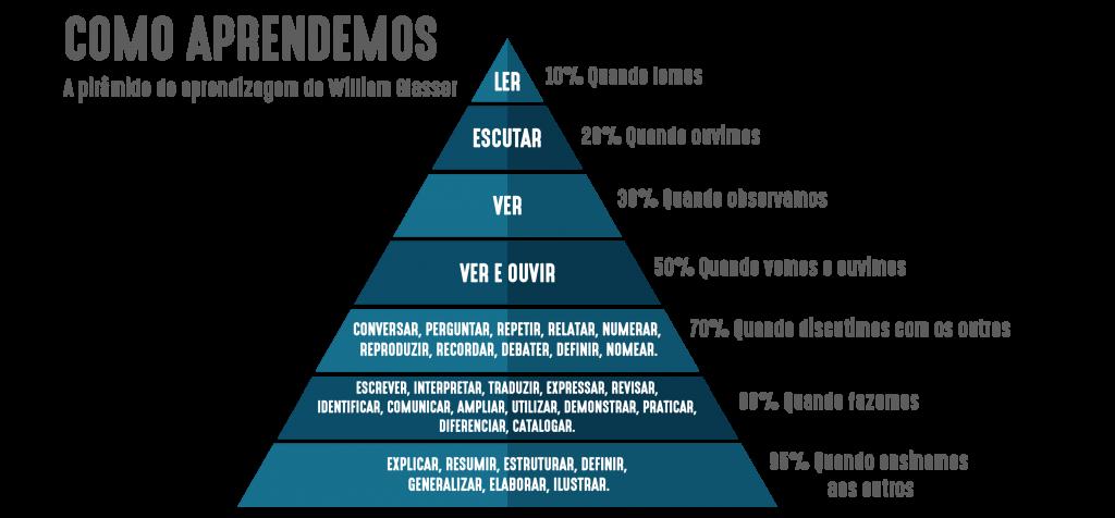 A Pirâmide de Aprendizagem de William Glasser