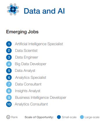 Ranking de trabalhos emergentes na área de dados e inteligência artificial. Fonte: McKinsey & Company