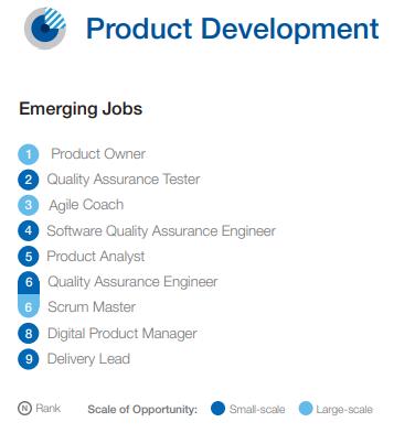 Ranking de trabalhos emergentes para a área de desenvolvimento do produto. Fonte: McKinsey & Company