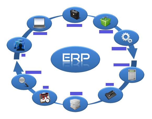 Representação de fluxograma circular de áreas gerenciáveis em um sistema ERP.