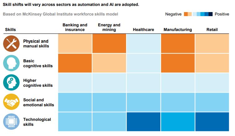 Representação gráfica em escala de cor da demanda de habilidades por setor industrial. Fonte: McKinsey & Company.