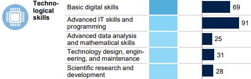 Gráfico de escala com a lista das habilidades de tecnologia digital requeridas no mercado estadunidense. Fonte: McKinsey & Company.