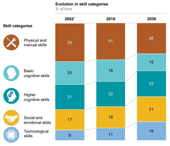 Representação gráfica em escala de cor da variação no tempo das habilidades profissionais requeridas. Fonte: McKinsey & Company