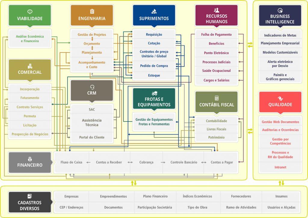 Fluxograma de processos de uma construtora.