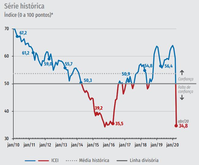 Gráfico da série histórica do Índice de Confiança do Empresário da Construção em abril de 2020.